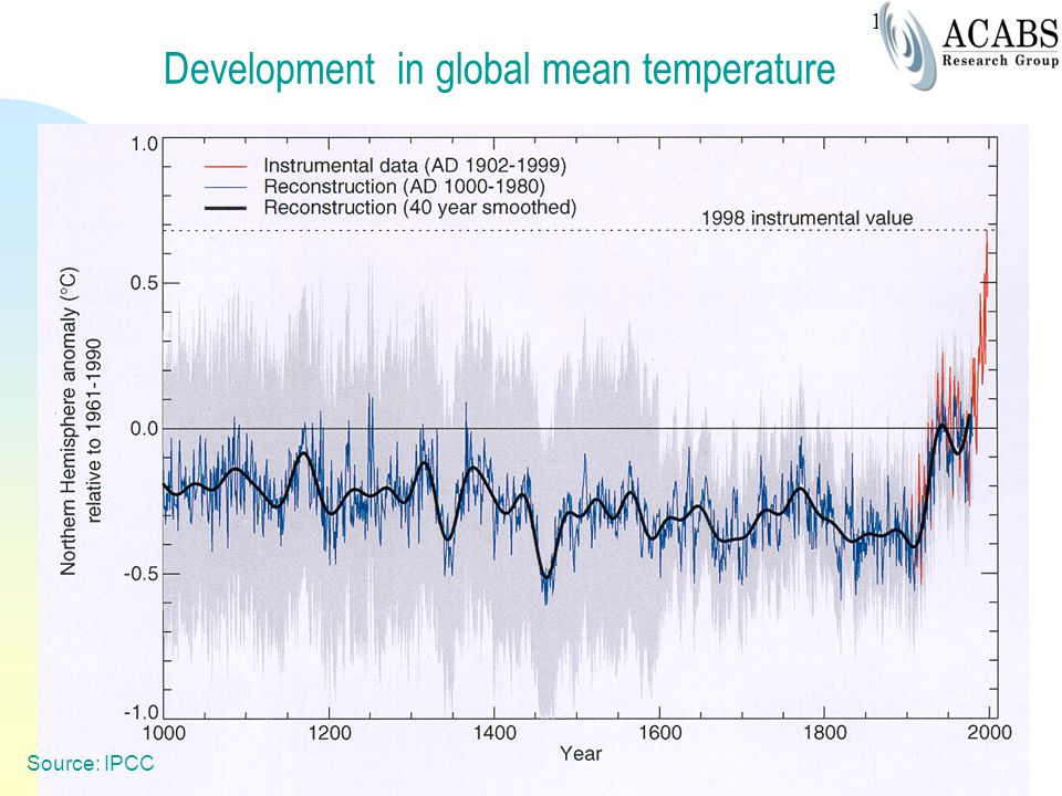 Development in global mean temperature