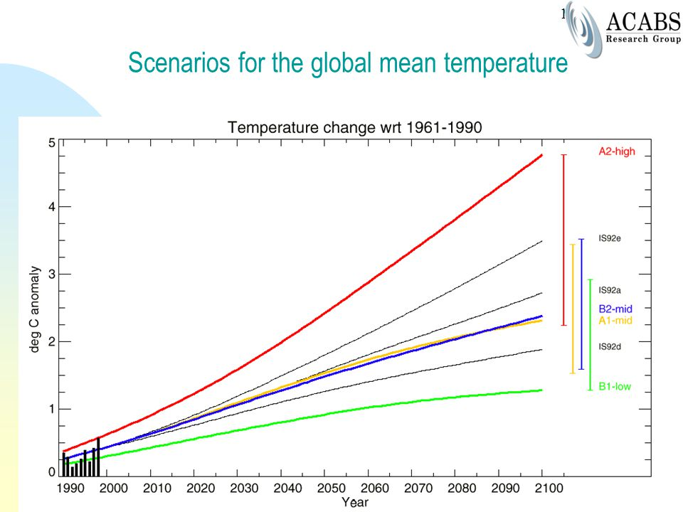 Scenarios for the global mean temperature