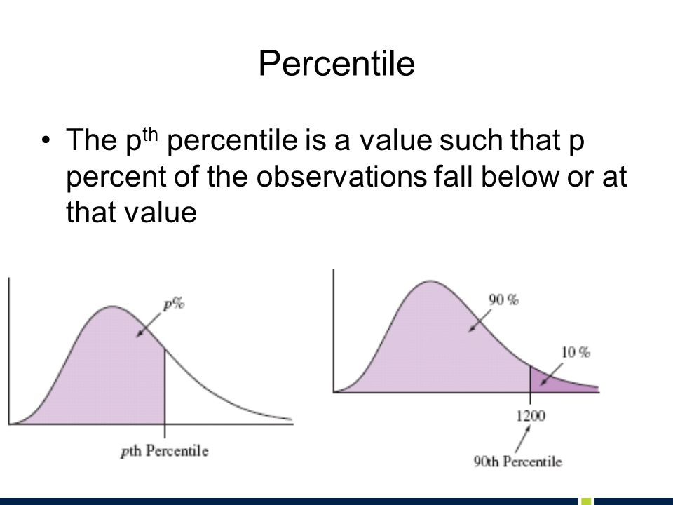 Percentile The pth percentile is a value such that p percent of the observations fall below or at that value.