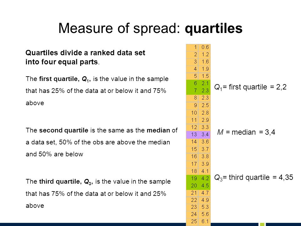 Measure of spread: quartiles