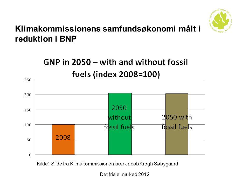 Klimakommissionens samfundsøkonomi målt i reduktion i BNP
