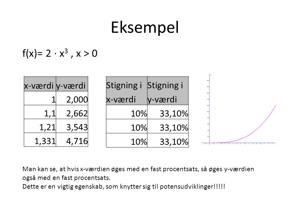 Eksempel f(x)= 2 ∙ x3 , x > 0 x-værdi y-værdi 1 2,000 1,1 2,662
