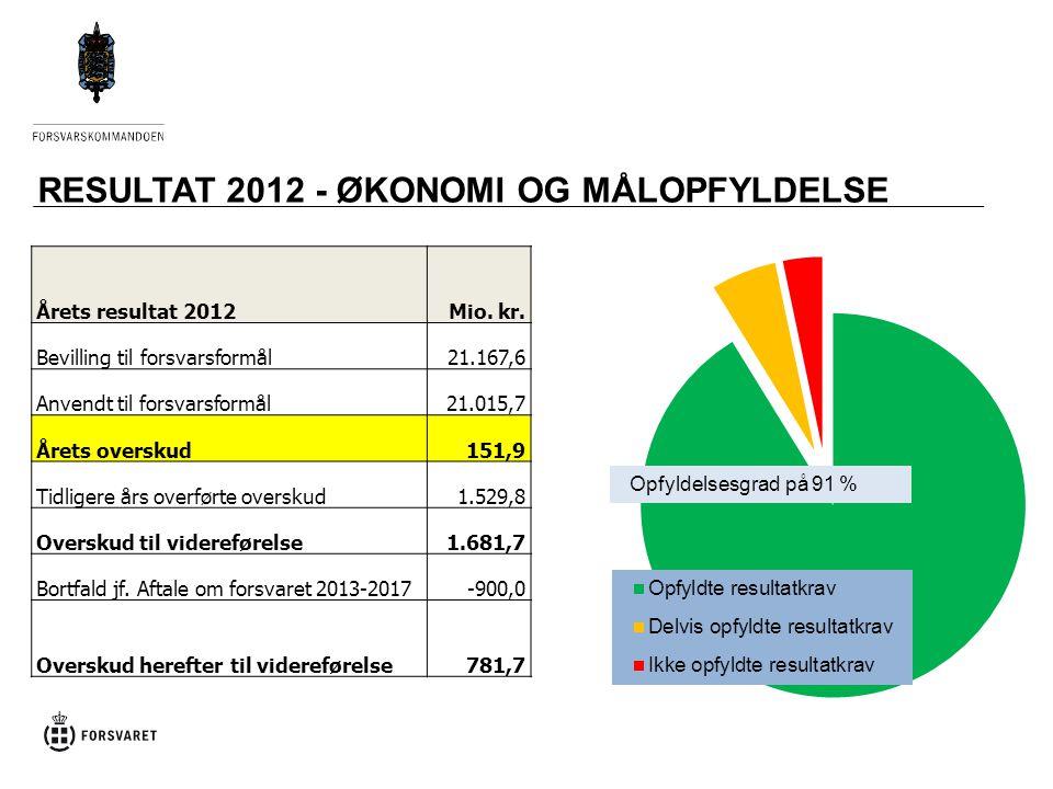 RESULTAT 2012 - ØKONOMI OG MÅLOPFYLDELSE