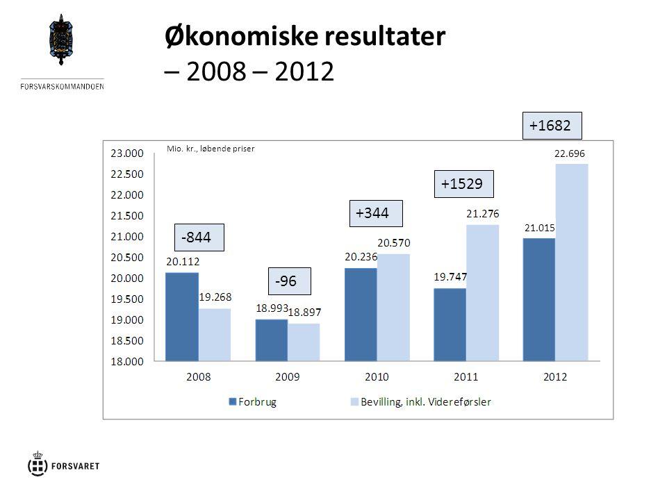 Økonomiske resultater – 2008 – 2012