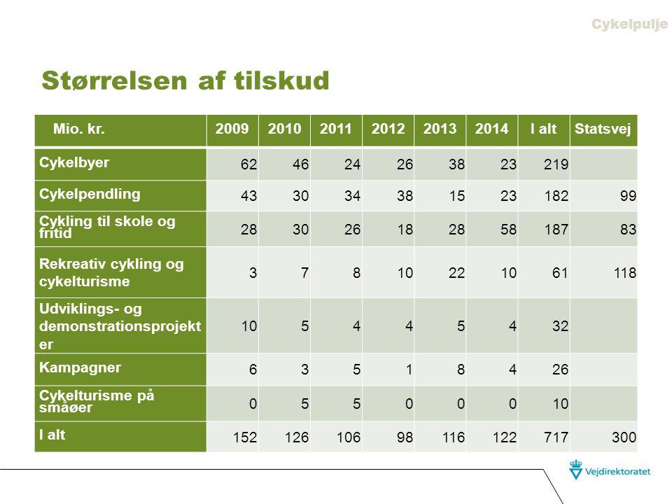 Størrelsen af tilskud Mio. kr. 2009 2010 2011 2012 2013 2014 I alt