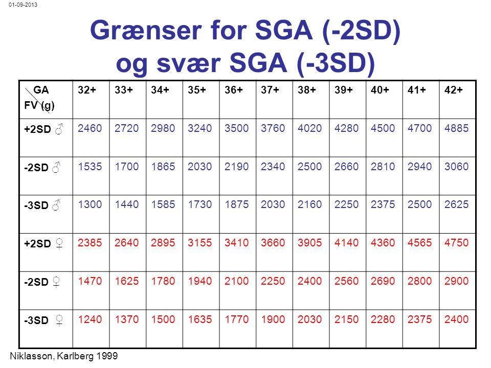 Grænser for SGA (-2SD) og svær SGA (-3SD)