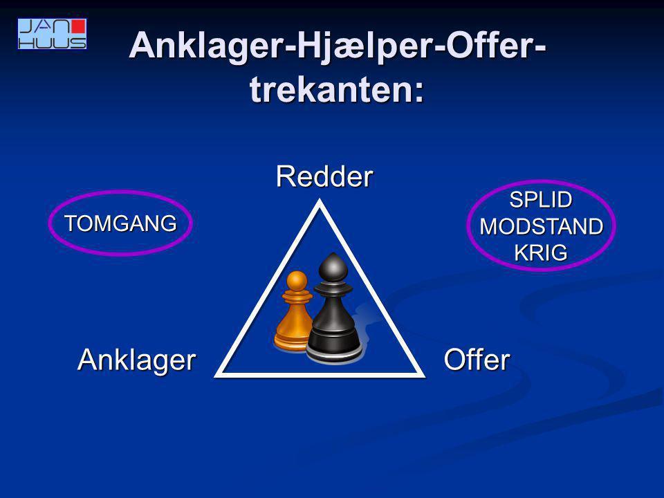 Anklager-Hjælper-Offer-trekanten: