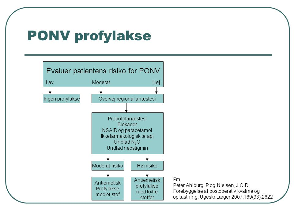 PONV profylakse Evaluer patientens risiko for PONV Lav Moderat Høj