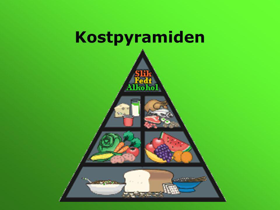 Kostpyramiden