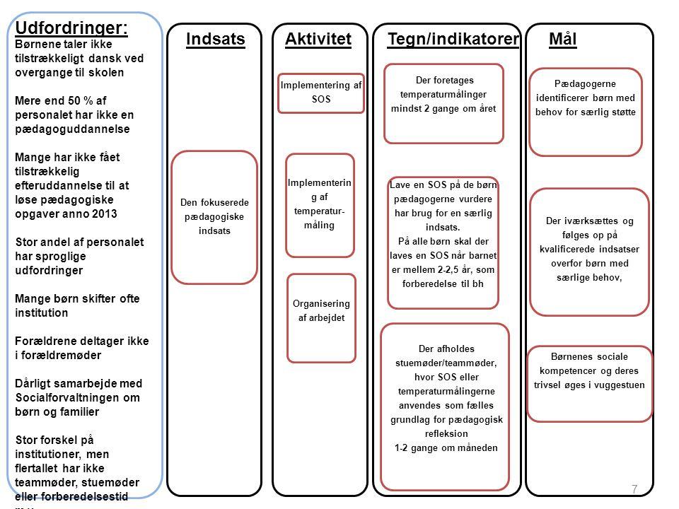 Udfordringer: Indsats Aktivitet Tegn/indikatorer Mål