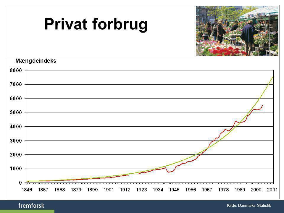 Privat forbrug Mængdeindeks Kilde: Danmarks Statistik