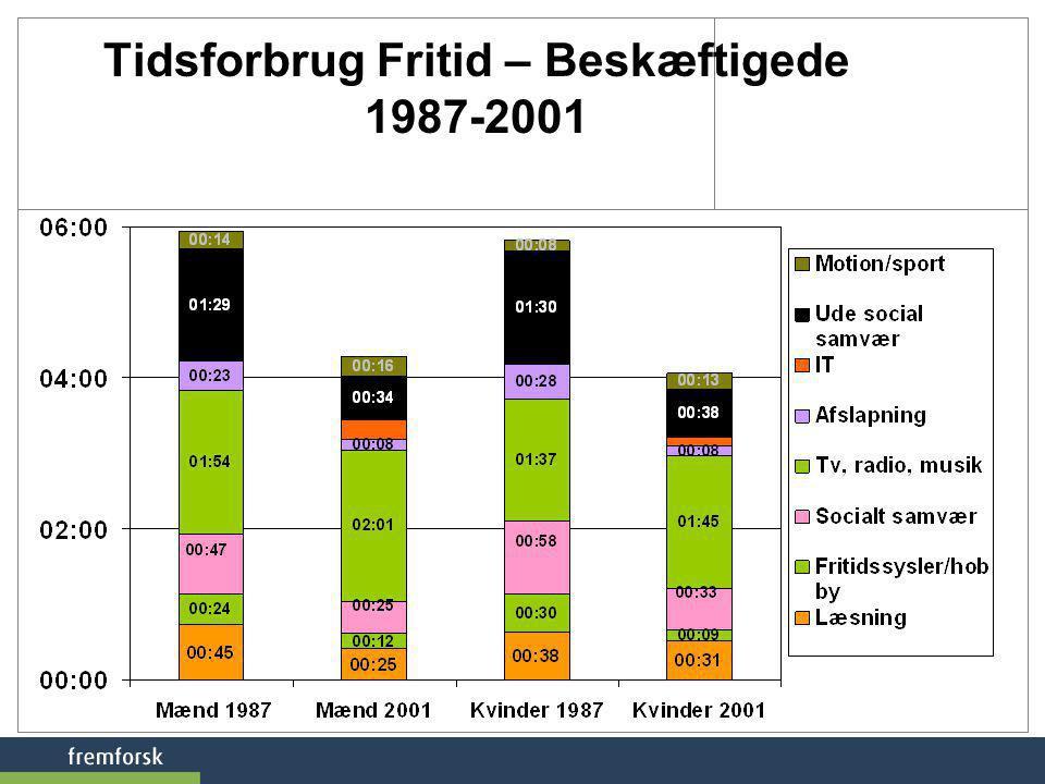 Tidsforbrug Fritid – Beskæftigede 1987-2001