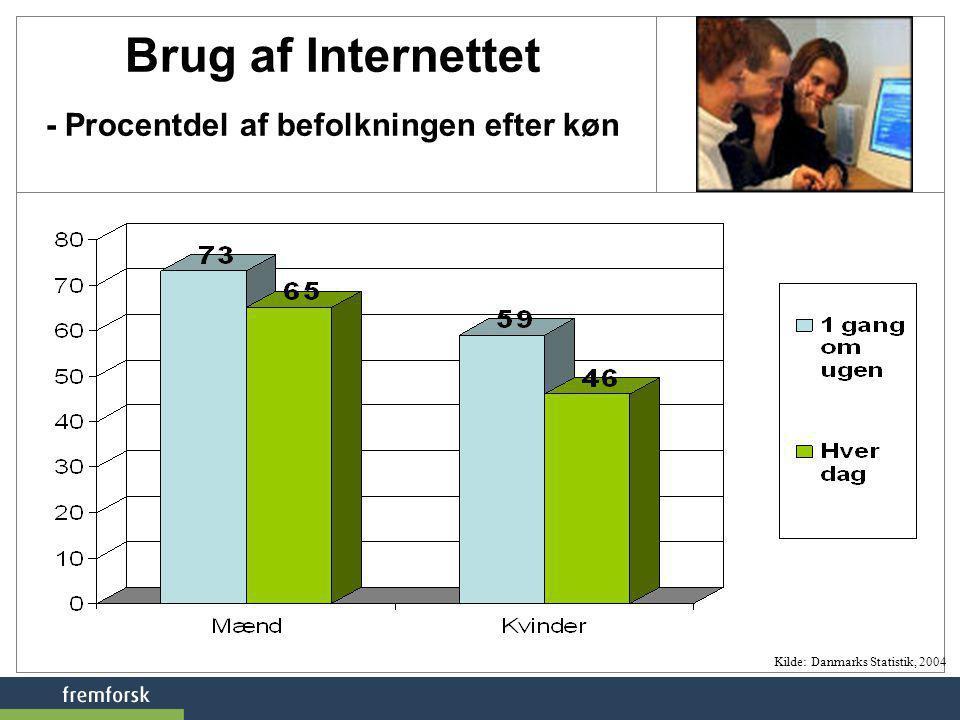 Brug af Internettet - Procentdel af befolkningen efter køn