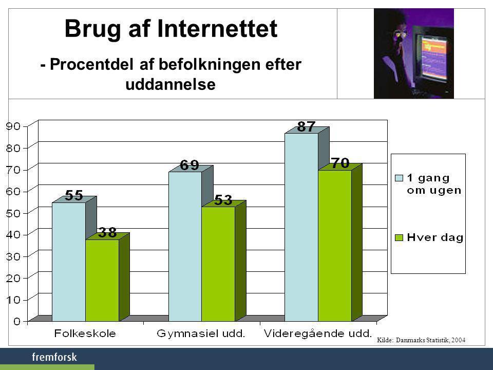 Brug af Internettet - Procentdel af befolkningen efter uddannelse