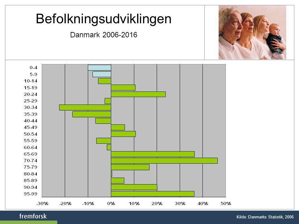 Befolkningsudviklingen Danmark 2006-2016