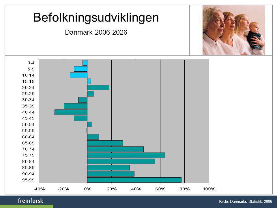 Befolkningsudviklingen Danmark 2006-2026