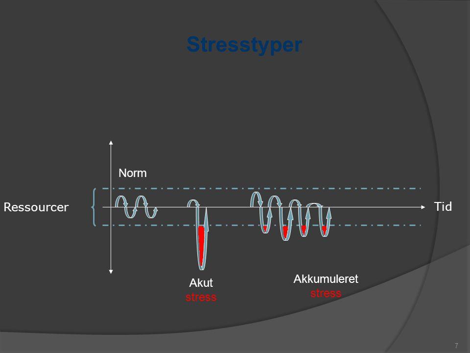 Stresstyper or Norm Ressourcer Tid Akkumuleret Akut stress
