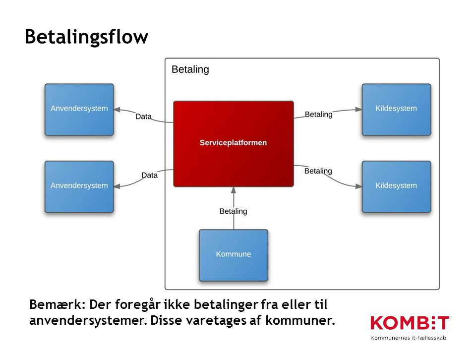 Betalingsflow