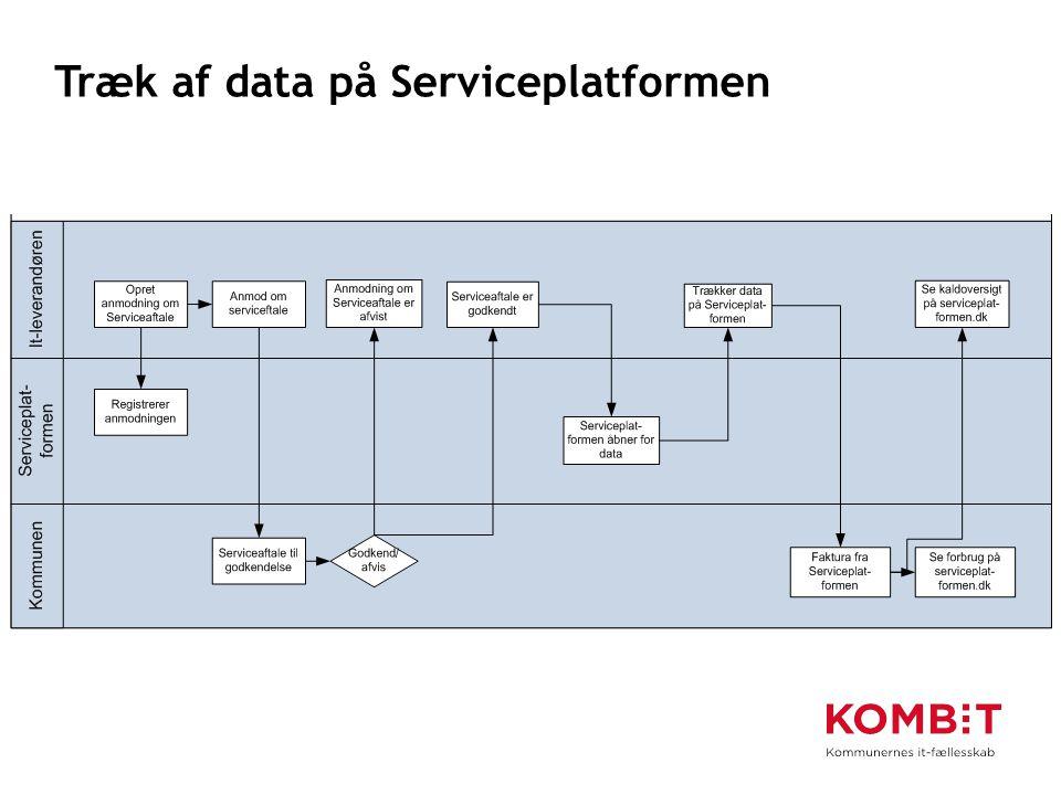Træk af data på Serviceplatformen