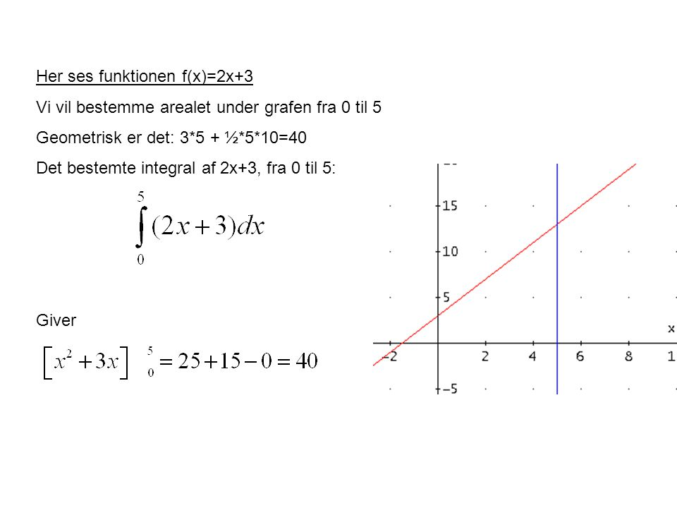 Her ses funktionen f(x)=2x+3