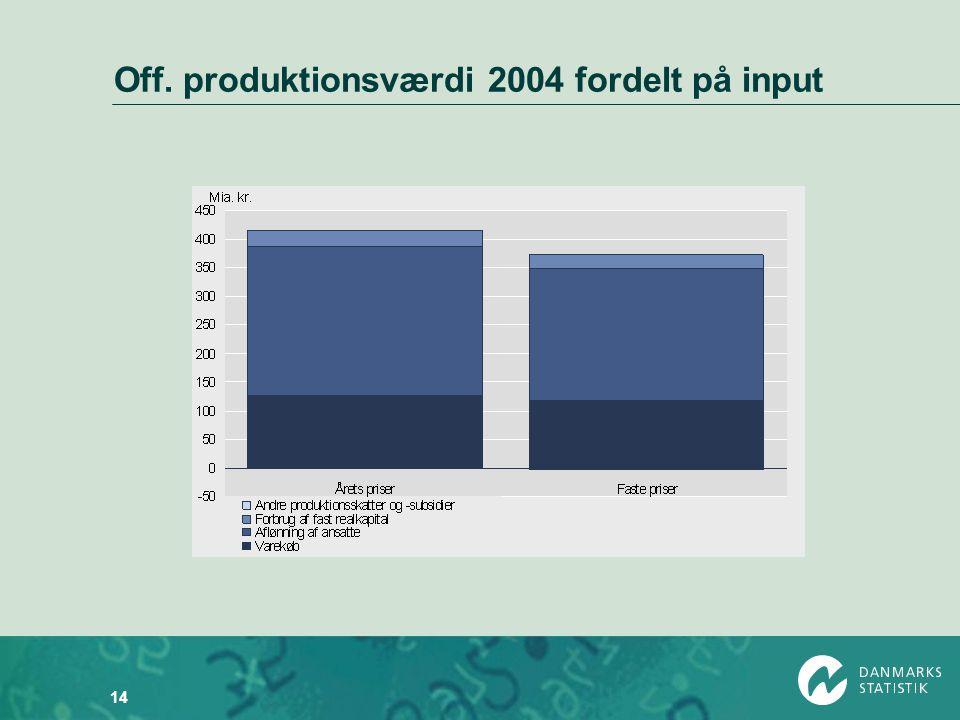 Off. produktionsværdi 2004 fordelt på input