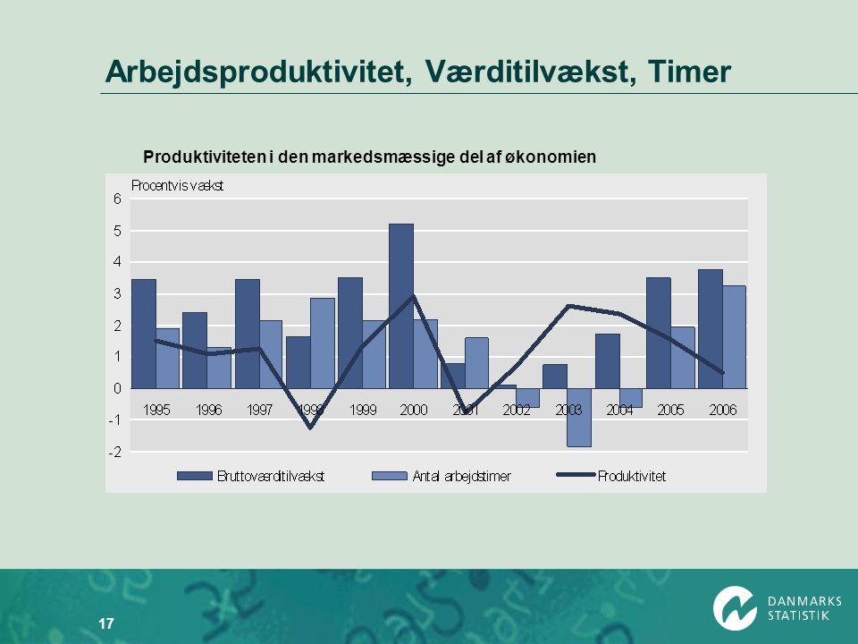Arbejdsproduktivitet, Værditilvækst, Timer