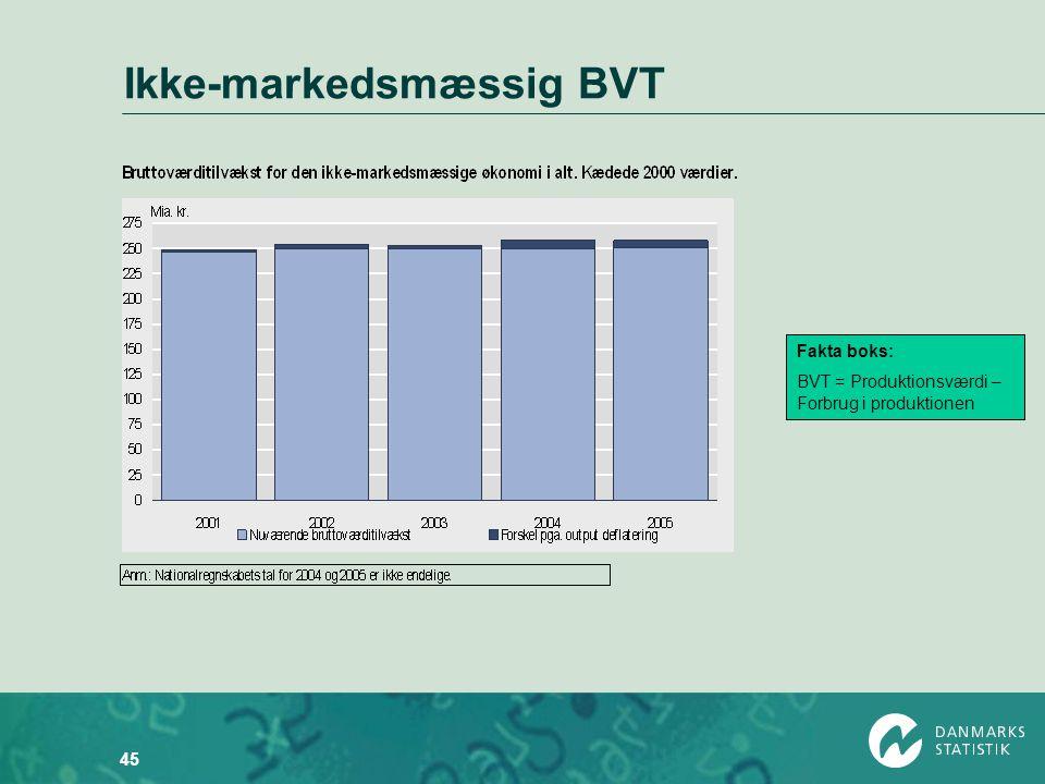 Ikke-markedsmæssig BVT