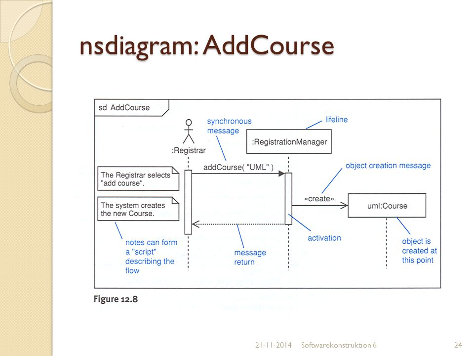 nsdiagram: AddCourse 07-04-2017 Softwarekonstruktion 6