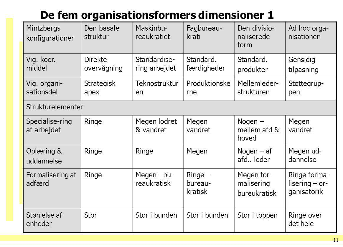 De fem organisationsformers dimensioner 1