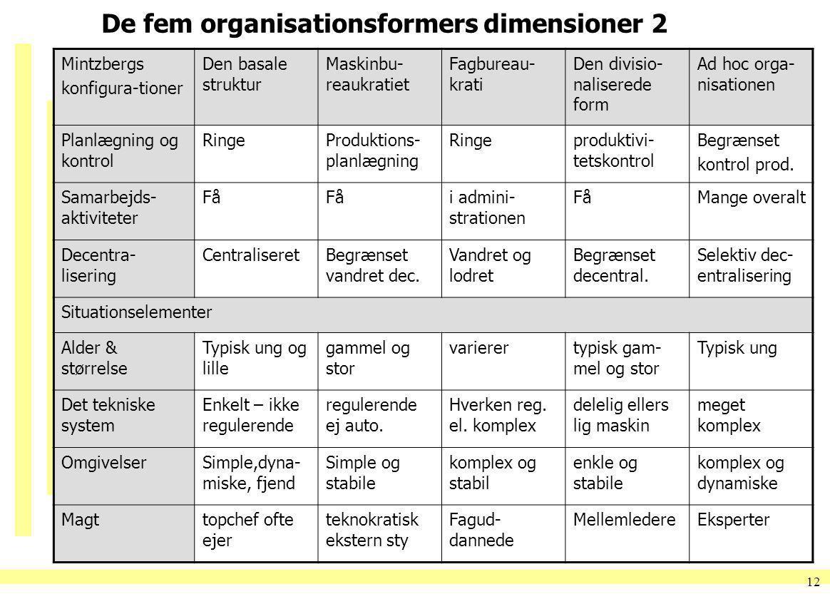 De fem organisationsformers dimensioner 2