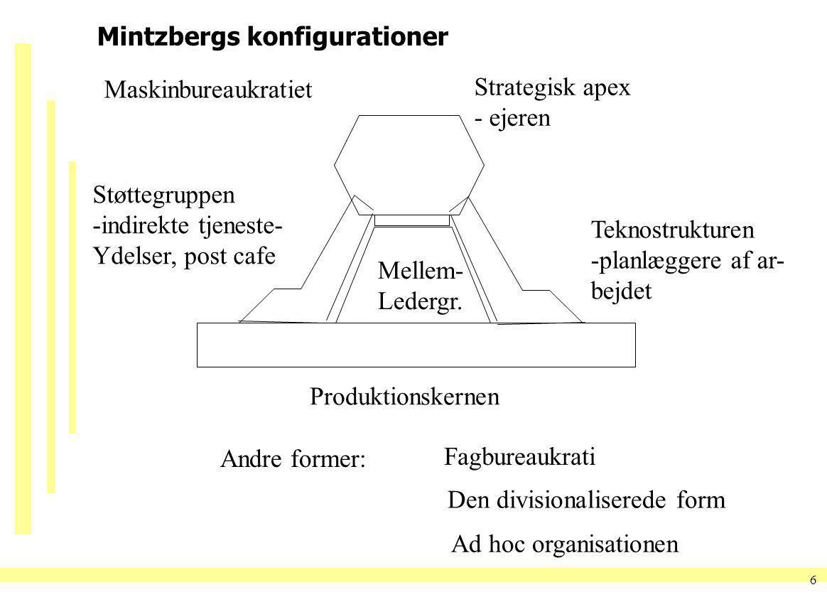 Mintzbergs konfigurationer
