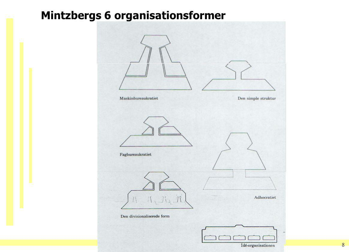 Mintzbergs 6 organisationsformer