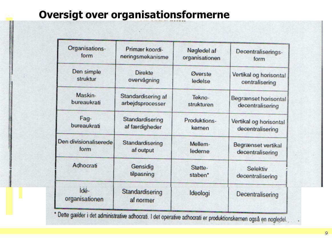 Oversigt over organisationsformerne