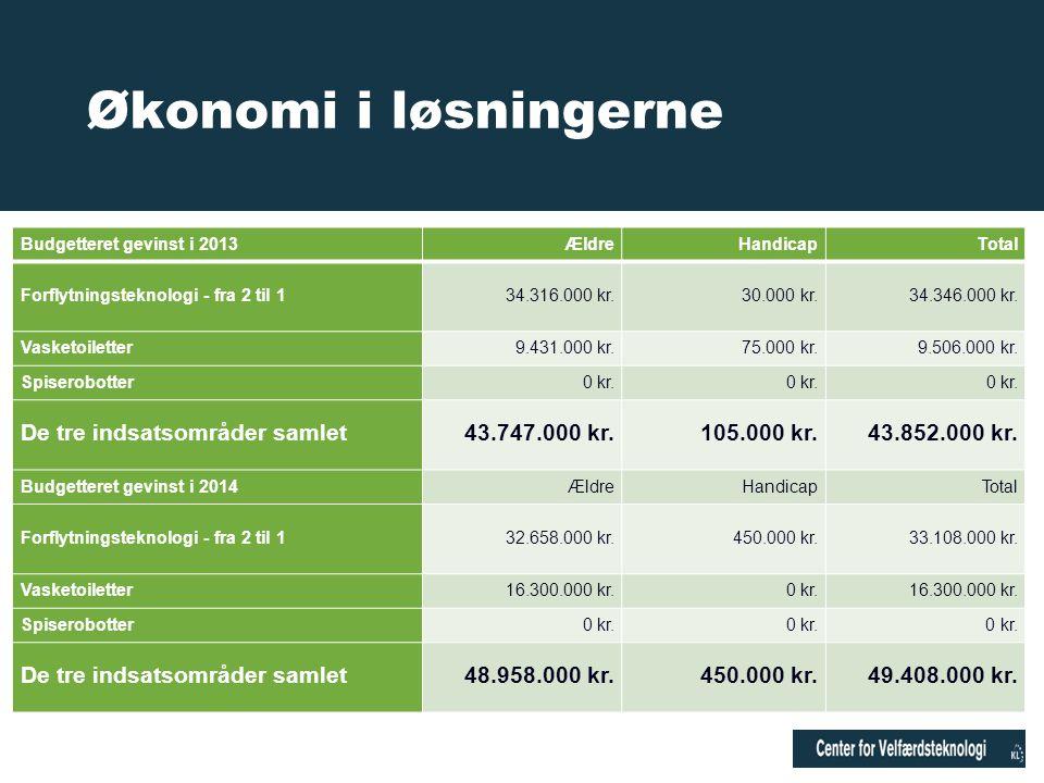 Økonomi i løsningerne De tre indsatsområder samlet 43.747.000 kr.
