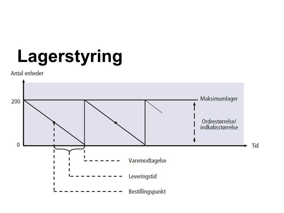 Lagerstyring