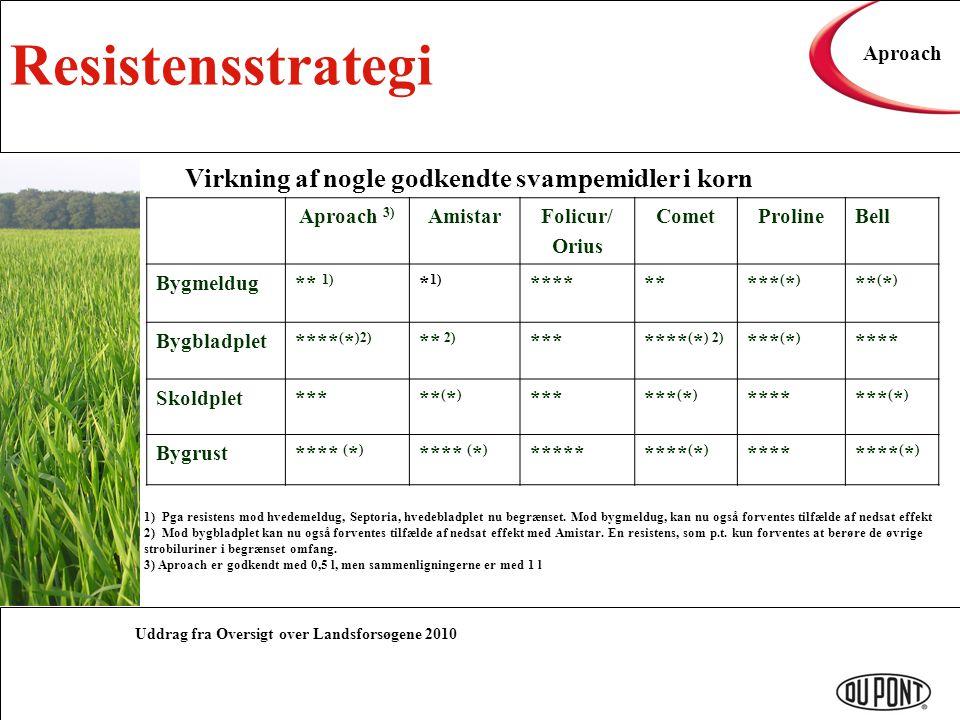 Resistensstrategi Virkning af nogle godkendte svampemidler i korn