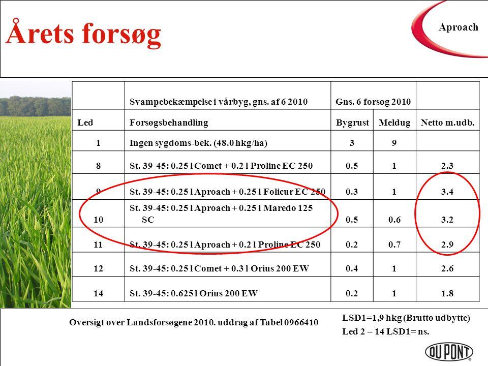 Årets forsøg Aproach Svampebekæmpelse i vårbyg, gns. af 6 2010