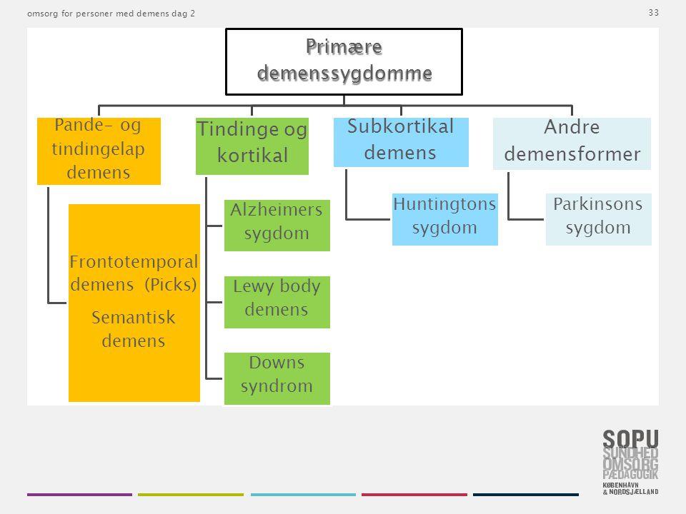 Subkortikal demens Andre demensformer Pande- og tindingelap demens