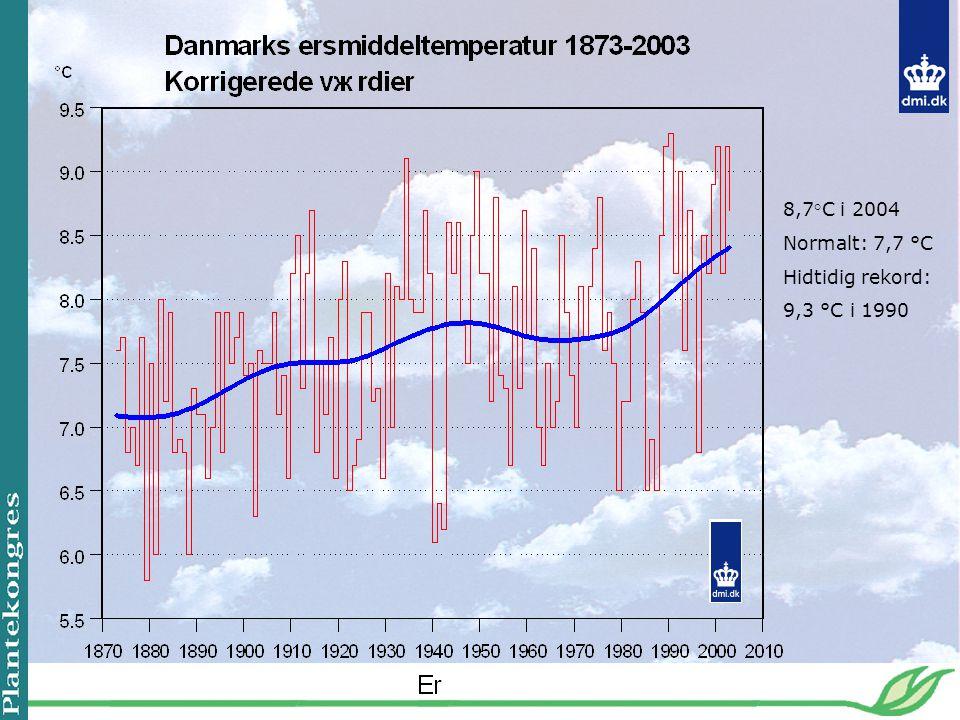 8,7°C i 2004 Normalt: 7,7 °C Hidtidig rekord: 9,3 °C i 1990