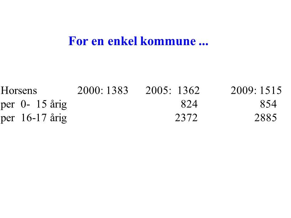 For en enkel kommune ... Horsens 2000: 1383 2005: 1362 2009: 1515
