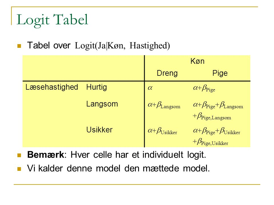 Logit Tabel Tabel over Logit(Ja|Køn, Hastighed)