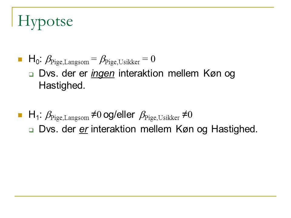 Hypotse H0: bPige,Langsom = bPige,Usikker = 0