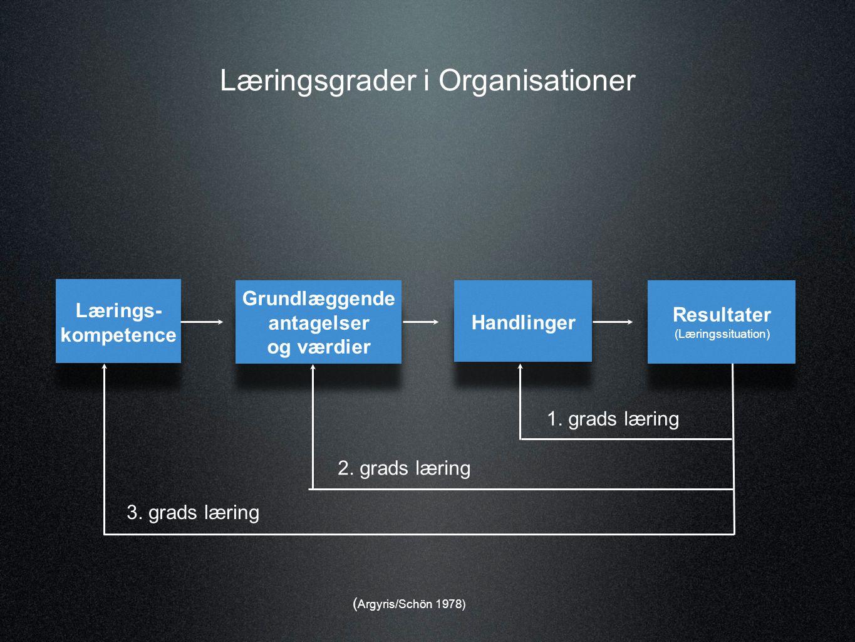 Læringsgrader i Organisationer