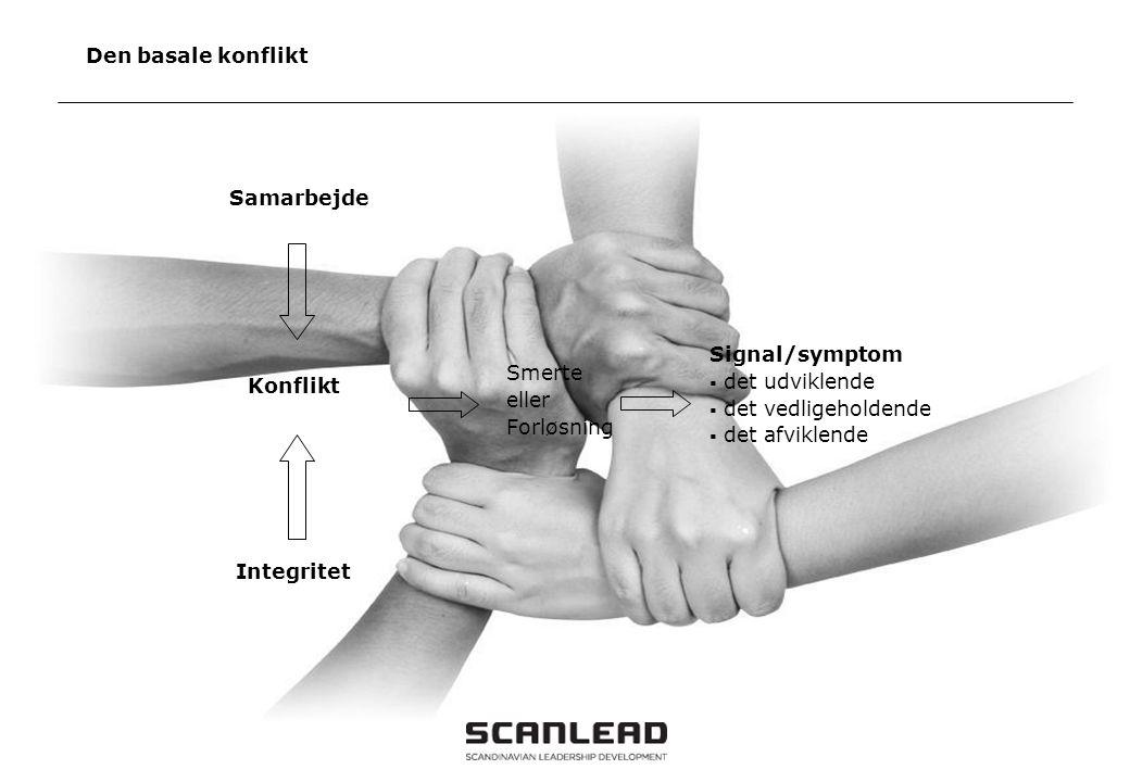 Den basale konflikt Samarbejde Signal/symptom det udviklende Smerte
