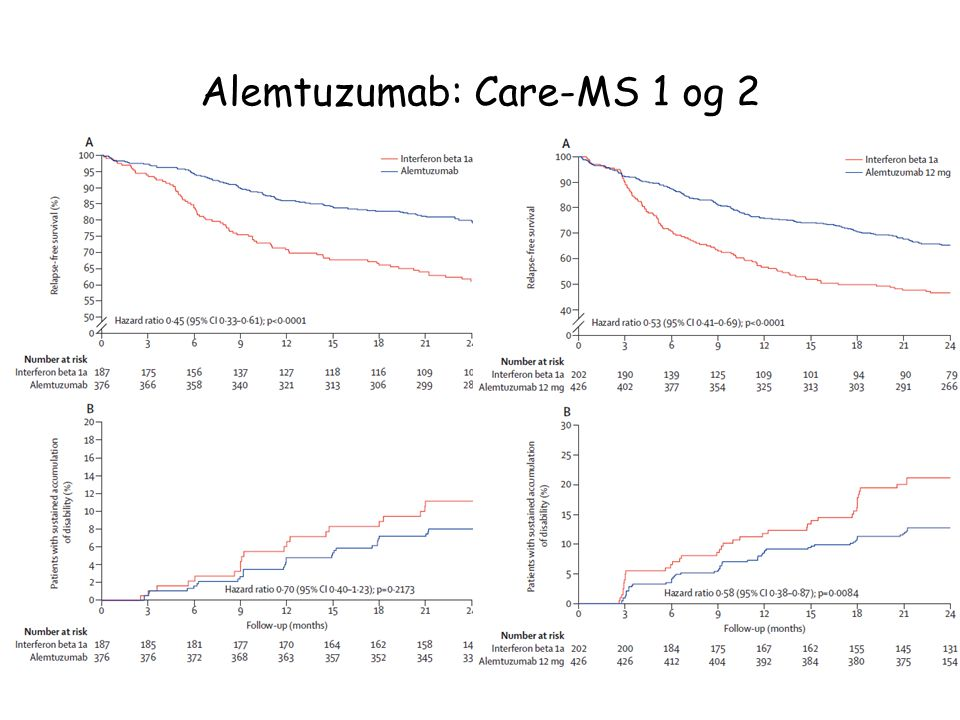 Alemtuzumab: Care-MS 1 og 2