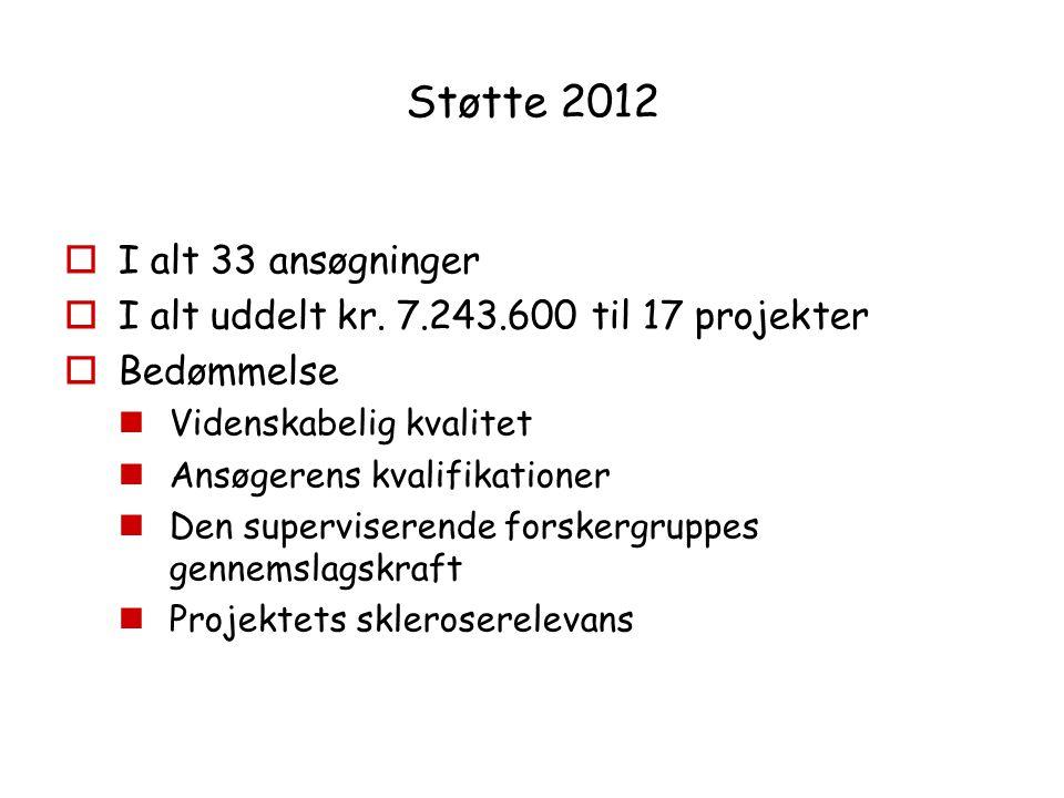 Støtte 2012 I alt 33 ansøgninger