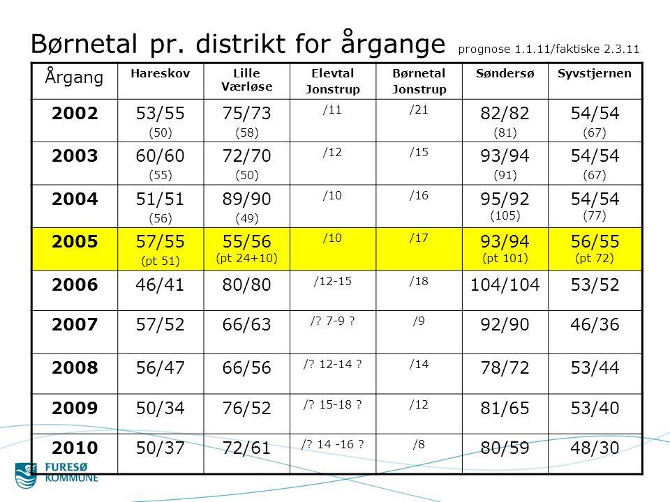 Børnetal pr. distrikt for årgange prognose 1.1.11/faktiske 2.3.11