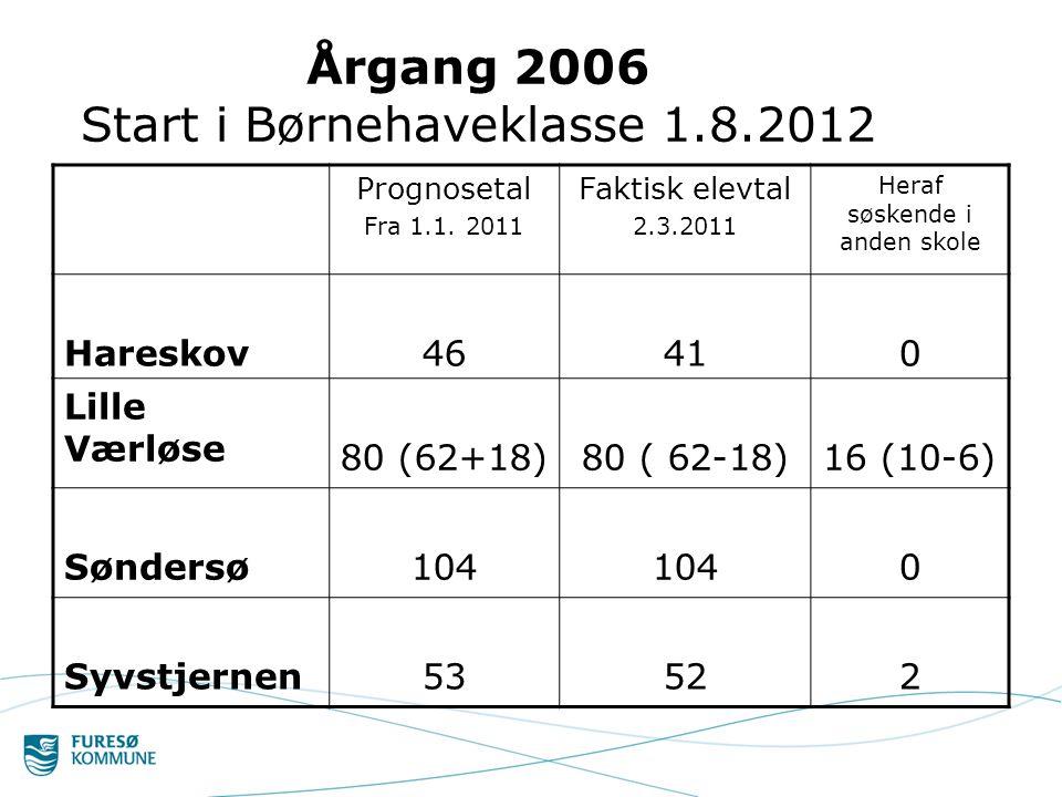 Årgang 2006 Start i Børnehaveklasse 1.8.2012