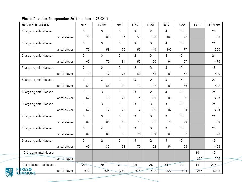 Elevtal forventet 5. september 2011 opdateret 28-02-11