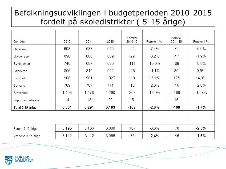 Befolkningsudviklingen i budgetperioden 2010-2015 fordelt på skoledistrikter ( 5-15 årige)